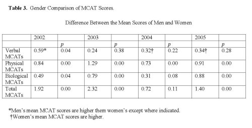 gender differences in students academic performance Influence of gender on students' academic achievement  both cross-national variation in sex differences in mathematical performance and the trend toward less of.