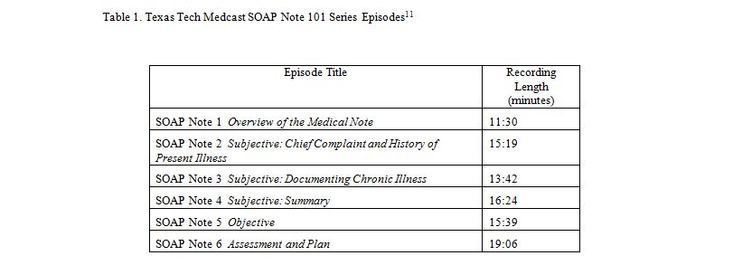 Impact Of Podcasting On FirstYear Medical Student NoteWriting