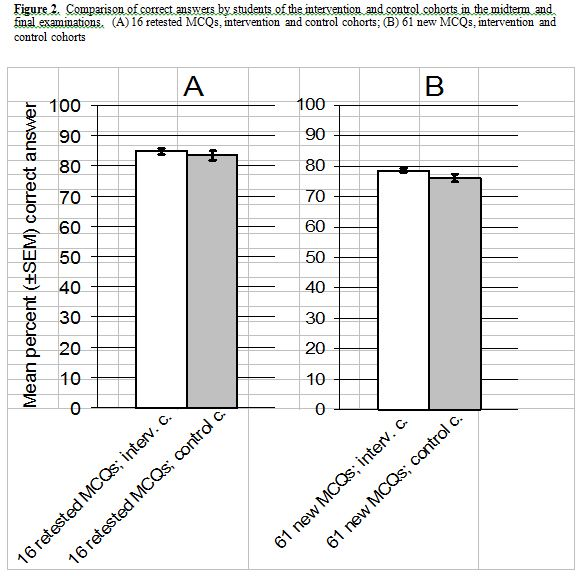 Do Accompanying Clinical Vignettes Improve Student Scores on