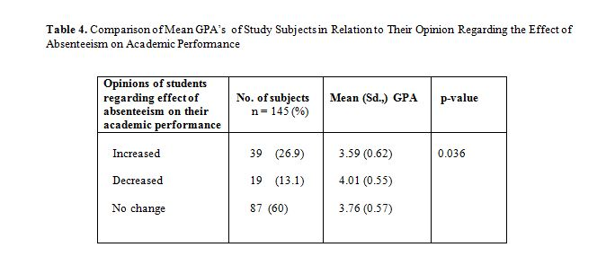 academic performance of college students Effects of social media on the academic performance of university students in nigeria: a study of the rivers state university of science and technology, port harcourt.